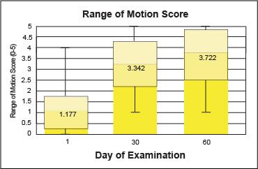medivet-range-of-motion-score